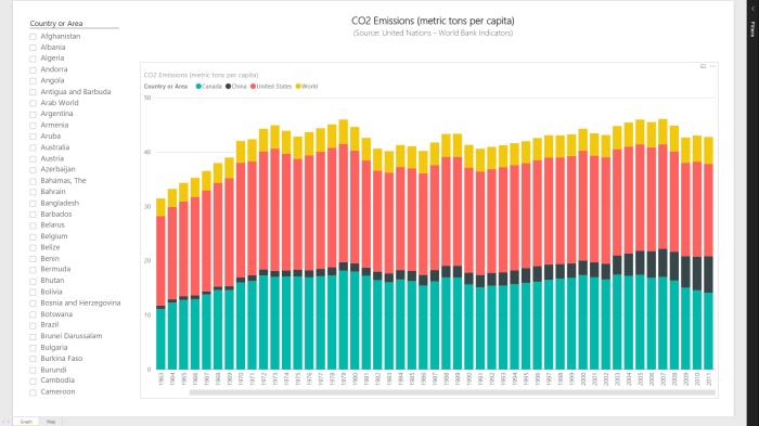 Power BI Series # 2 – World Bank Indicators: CO2 Emissions (metric tons percapita)