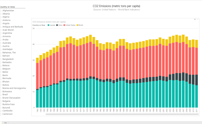 Power BI Series # 2 – World Bank Indicators: CO2 Emissions (metric tons per capita)