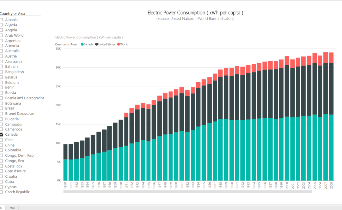 Power BI Series # 9 – World Bank Indicators: Electric Power Consumption (kWh per capita)