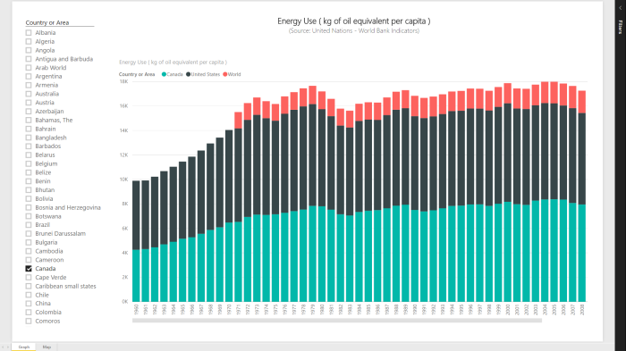 Power BI Series # 10 – World Bank Indicators: Energy Use (kg of oil equivalent per capita)