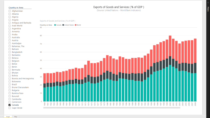 Power BI Series # 11 – World Bank Indicators: Exports of Goods and Services (% of GDP)