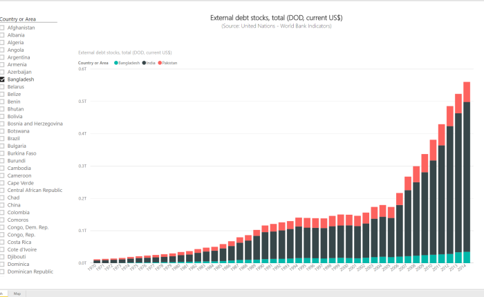 Power BI Series # 12 – World Bank Indicators: External debt stocks, total (DOD, current US$)