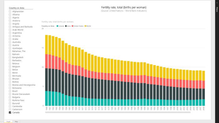 FertilityRateGraph