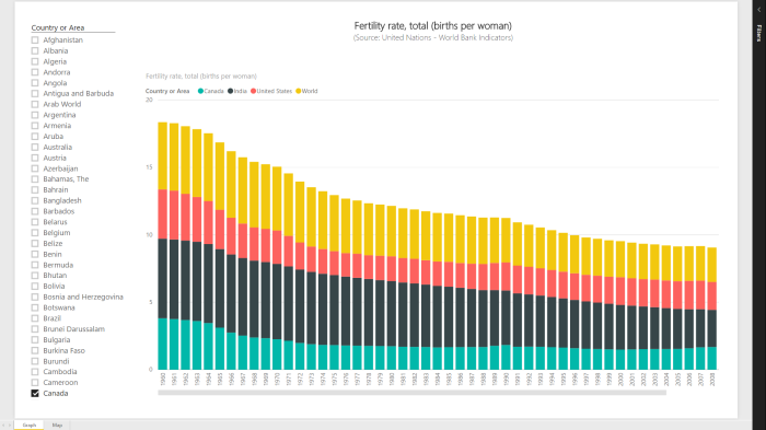 Power BI Series # 13 – World Bank Indicators: Fertility rate, total (births per woman)