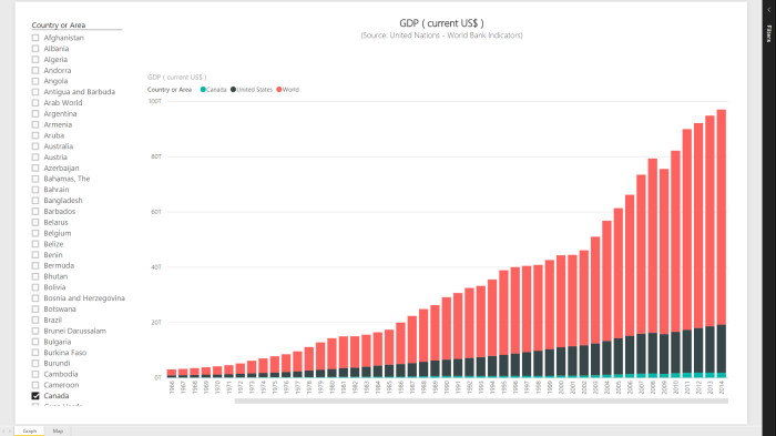 Power BI Series # 3 – World Bank Indicators: Gross Domestic Product (current US$)