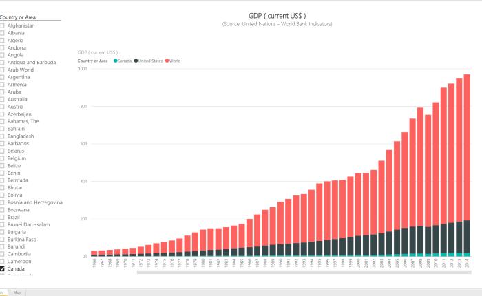 Power BI Series # 3 – World Bank Indicators: Gross Domestic Product (currentUS$)