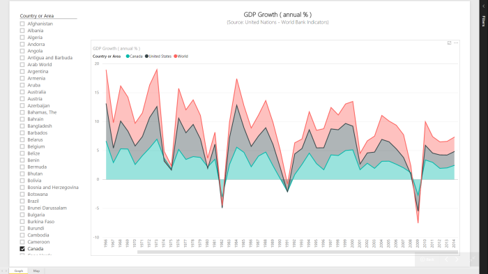 Power BI Series # 4 – World Bank Indicators: GDP Growth (annual %)