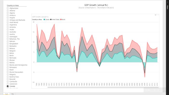 Power BI Series # 4 – World Bank Indicators: GDP Growth (annual%)