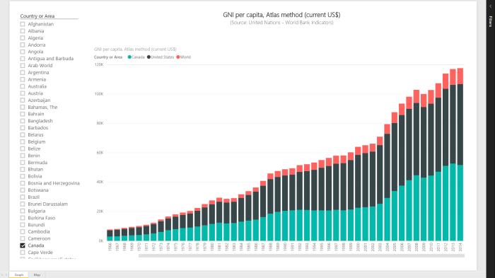 GNI Atlas Graph