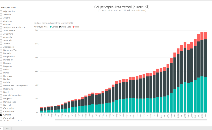 Power BI Series # 5 – World Bank Indicators: GNI per capita, Atlas method (current US$)