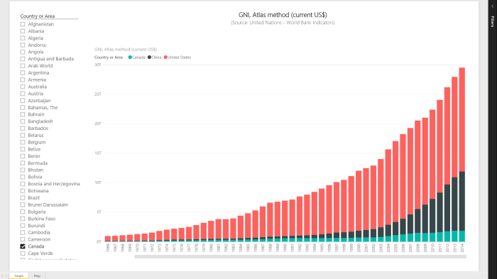 GNI Atlas-Method graph