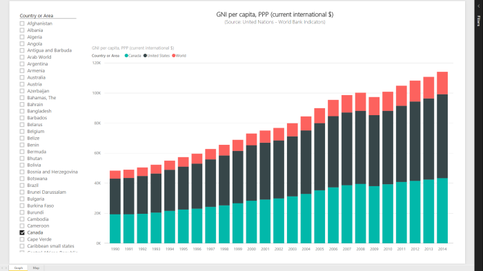 Power BI Series # 6 – World Bank Indicators: GNI per capita, PPP (current international $)