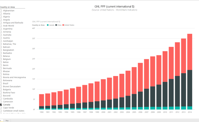 Power BI Series # 8 – World Bank Indicators: GNI, PPP (current international $)